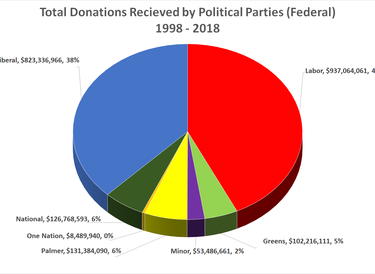 Total donations by party
