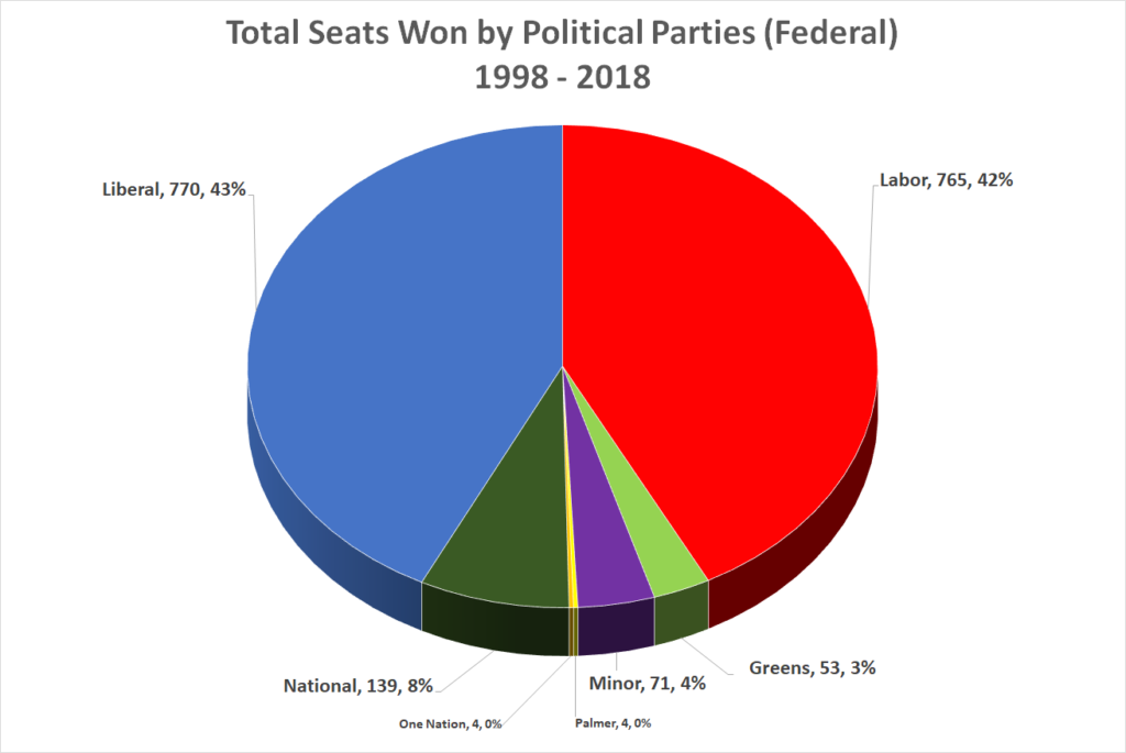Total seats won by party